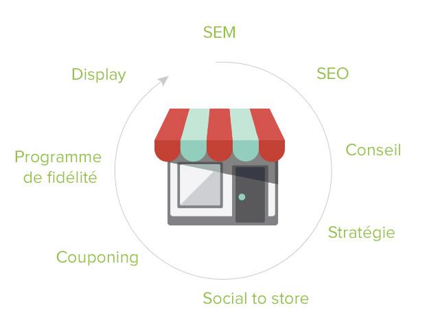 cycle-webmarketing-seo