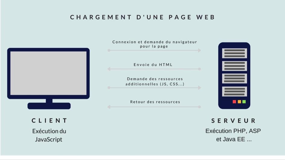 SEO chargement d'une page web et JavaScript