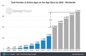 applicaiton mobile active d'ici 2020